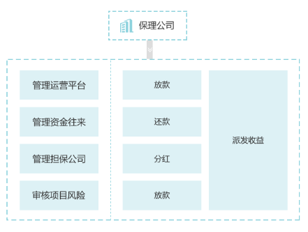 http://www.hurongsoft.com/attachFiles/p2p_article/p2p_article/80061119928588211548613344957899/20181220163621518.png